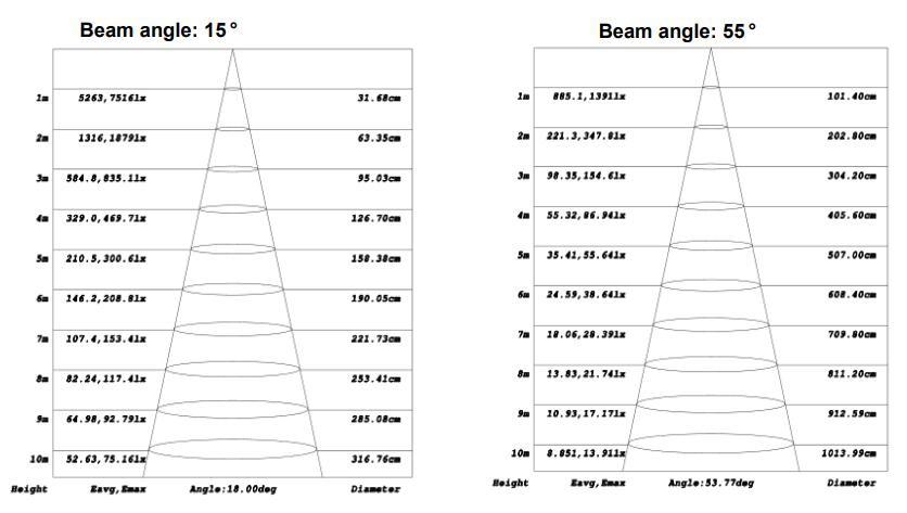 10-15W light distribution