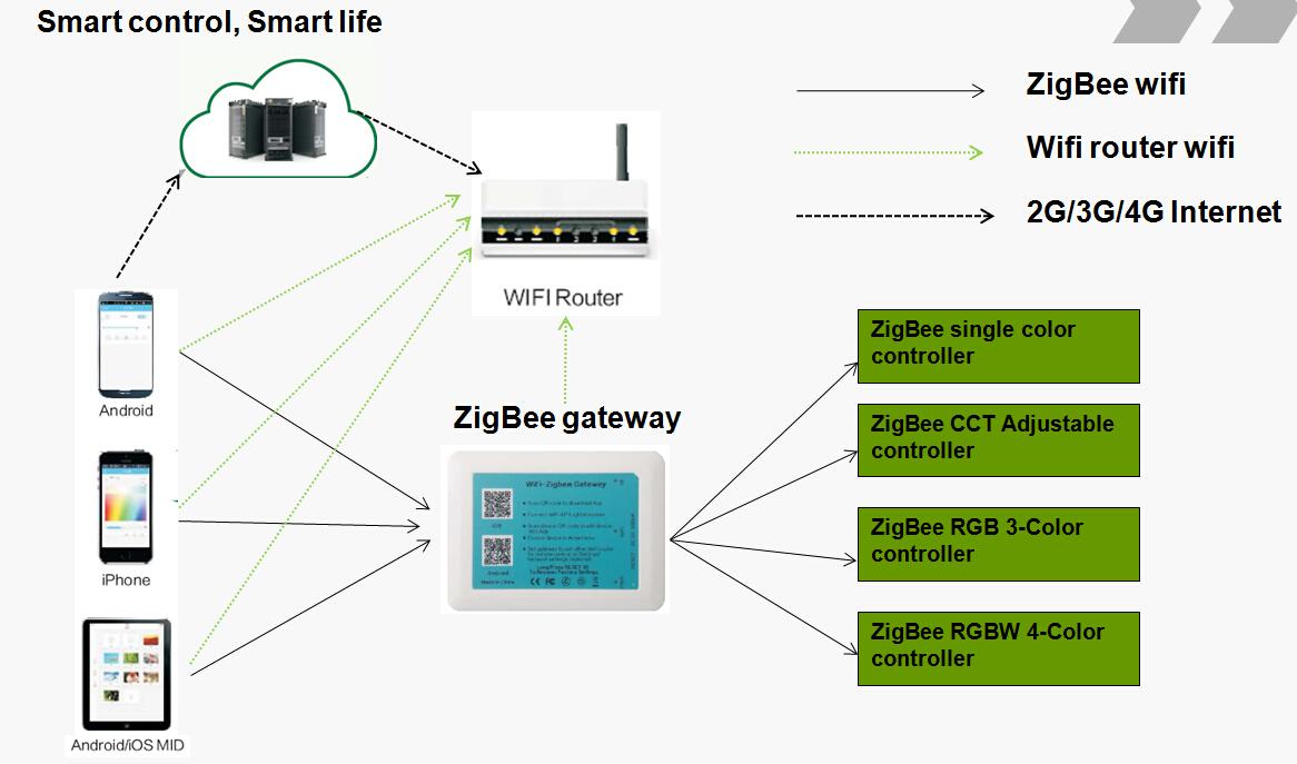 zigBee smart system